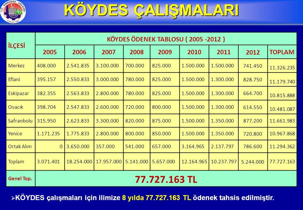 3  2012 yılı sonu itibariye yol sektöründe 478 km 1.