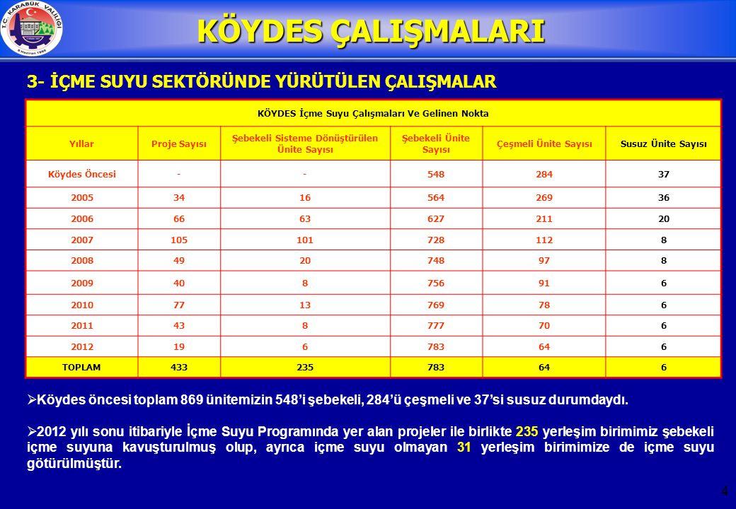 5  Köydes öncesinde toplam 869 yerleşim yerinin 112'sinde kanalizasyon şebekesi varken 45 yerleşim biriminde de sulama sistemi mevcuttu.