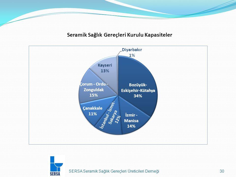 Seramik Sağlık Gereçleri Kurulu Kapasiteler SERSA Seramik Sağlık Gereçleri Üreticileri Derneği30
