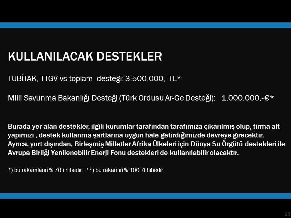 25 KULLANILACAK DESTEKLER TUBİTAK, TTGV vs toplam destegi: 3.500.000,- TL* Milli Savunma Bakanlığı Desteği (Türk Ordusu Ar-Ge Desteği): 1.000.000,- €* Burada yer alan destekler, ilgili kurumlar tarafından tarafımıza çıkarılmış olup, firma alt yapımızı, destek kullanma şartlarına uygun hale getirdiğimizde devreye girecektir.