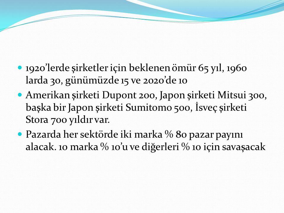 1920'lerde şirketler için beklenen ömür 65 yıl, 1960 larda 30, günümüzde 15 ve 2020'de 10 Amerikan şirketi Dupont 200, Japon şirketi Mitsui 300, başka bir Japon şirketi Sumitomo 500, İsveç şirketi Stora 700 yıldır var.