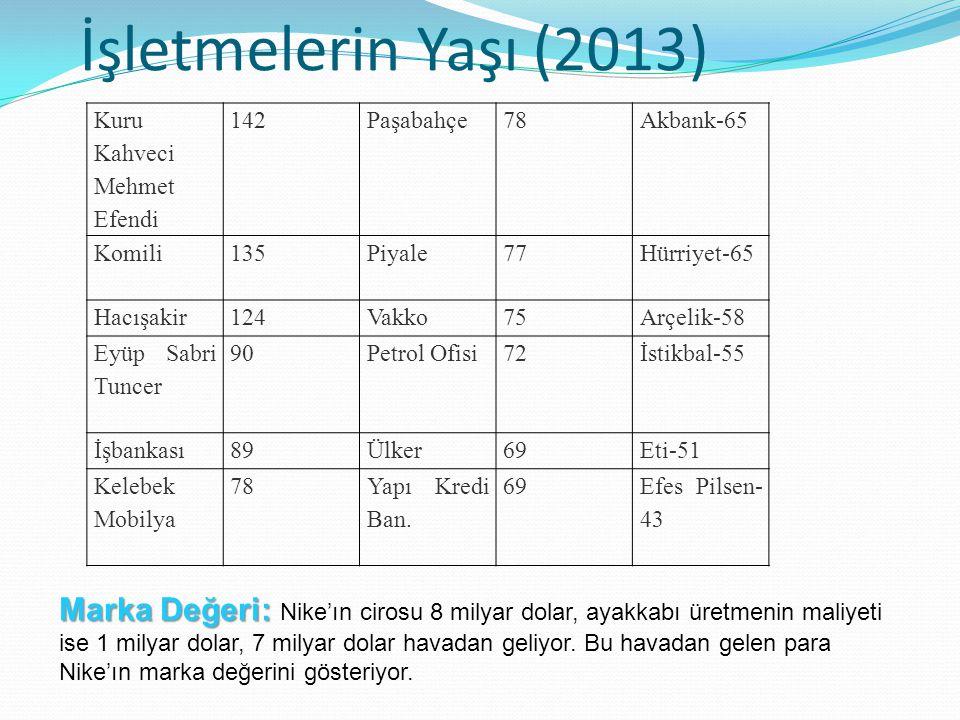 İşletmelerin Yaşı (2013) Kuru Kahveci Mehmet Efendi 142Paşabahçe78Akbank-65 Komili135Piyale77Hürriyet-65 Hacışakir124Vakko75Arçelik-58 Eyüp Sabri Tunc