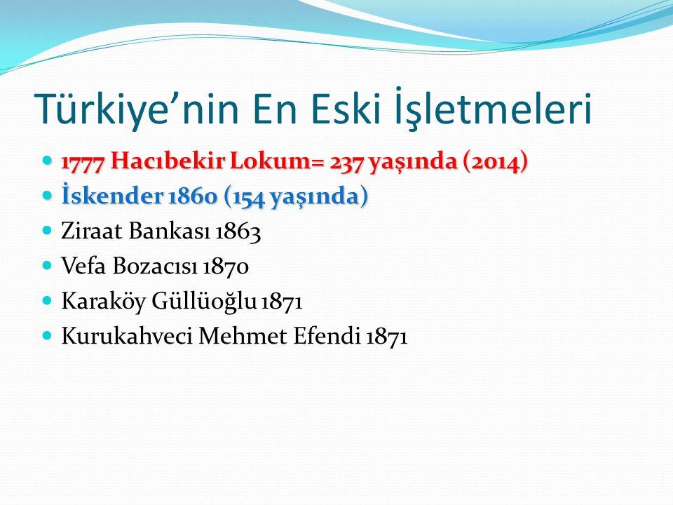 Türkiye'nin En Eski İşletmeleri 1777 Hacıbekir Lokum= 237 yaşında (2014) 1777 Hacıbekir Lokum= 237 yaşında (2014) İskender 1860 (154 yaşında) İskender