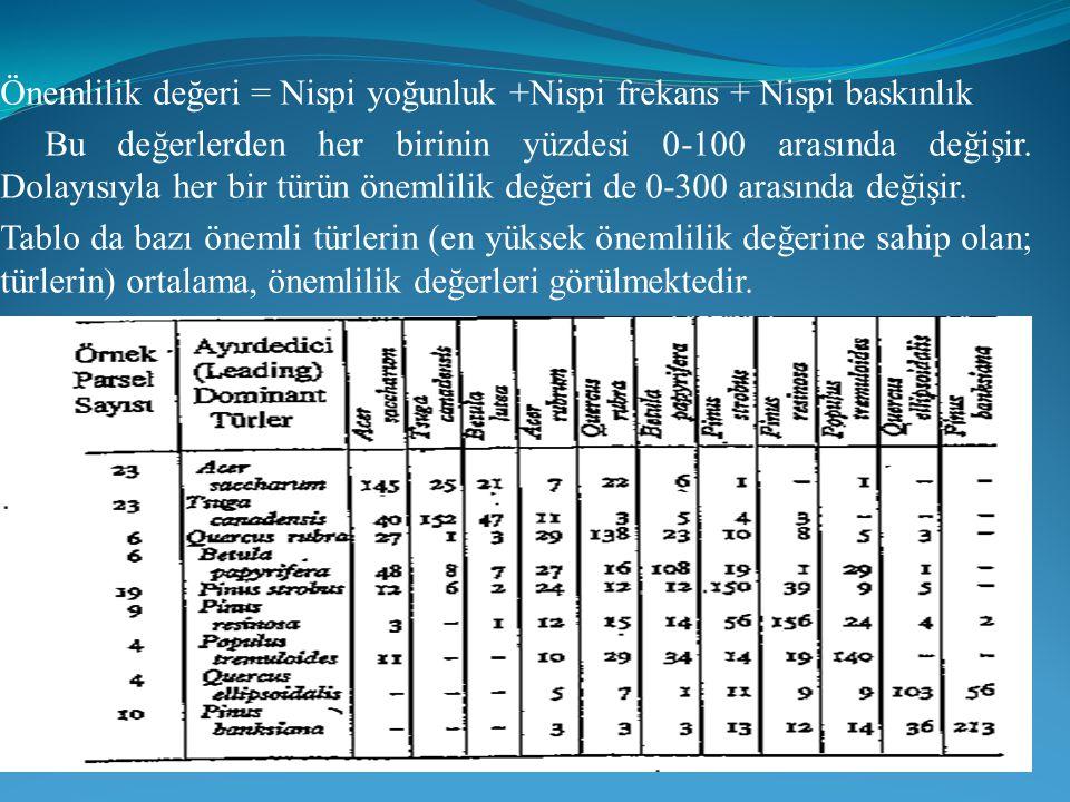 Önemlilik değeri = Nispi yoğunluk +Nispi frekans + Nispi baskınlık Bu değerlerden her birinin yüzdesi 0-100 arasında değişir. Dolayısıyla her bir türü