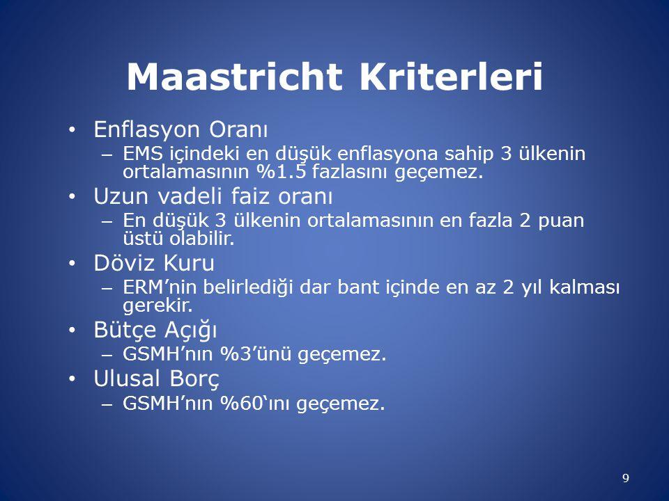Maastricht Kriterleri Enflasyon Oranı – EMS içindeki en düşük enflasyona sahip 3 ülkenin ortalamasının %1.5 fazlasını geçemez. Uzun vadeli faiz oranı