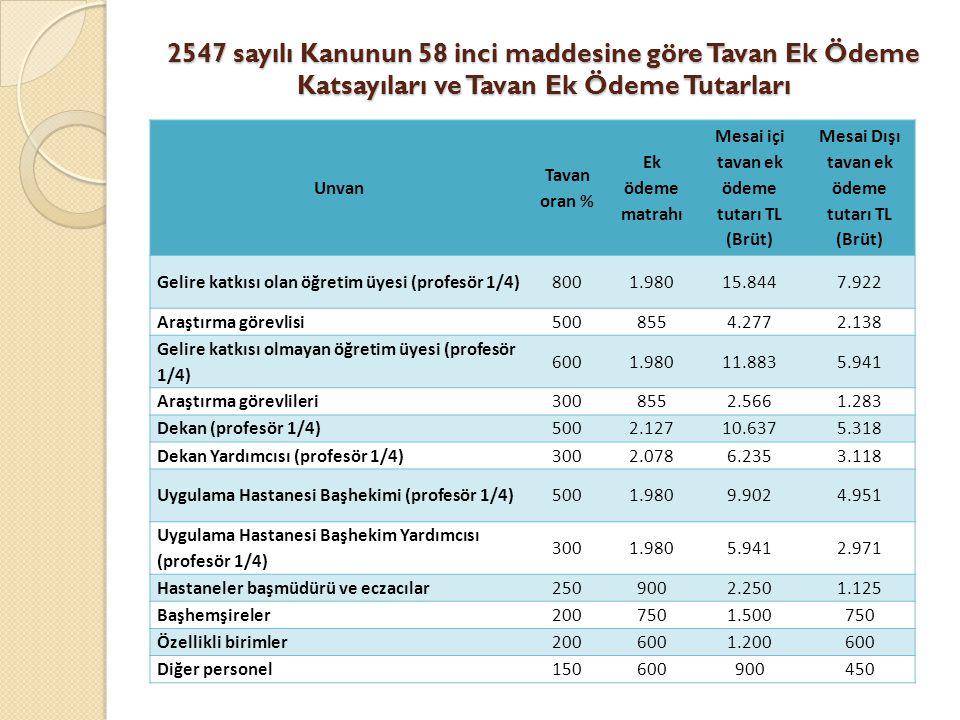 2547 sayılı Kanunun 58 inci maddesine göre Tavan Ek Ödeme Katsayıları ve Tavan Ek Ödeme Tutarları Unvan Tavan oran % Ek ödeme matrahı Mesai içi tavan ek ödeme tutarı TL (Brüt) Mesai Dışı tavan ek ödeme tutarı TL (Brüt) Gelire katkısı olan öğretim üyesi (profesör 1/4)8001.98015.8447.922 Araştırma görevlisi5008554.2772.138 Gelire katkısı olmayan öğretim üyesi (profesör 1/4) 6001.98011.8835.941 Araştırma görevlileri3008552.5661.283 Dekan (profesör 1/4)5002.12710.6375.318 Dekan Yardımcısı (profesör 1/4)3002.0786.2353.118 Uygulama Hastanesi Başhekimi (profesör 1/4)5001.9809.9024.951 Uygulama Hastanesi Başhekim Yardımcısı (profesör 1/4) 3001.9805.9412.971 Hastaneler başmüdürü ve eczacılar2509002.2501.125 Başhemşireler2007501.500750 Özellikli birimler2006001.200600 Diğer personel150600900450
