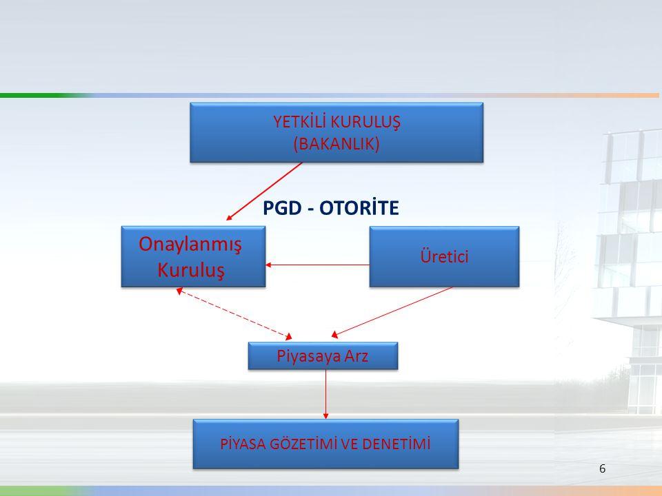 6 PGD - OTORİTE Üretici Onaylanmış Kuruluş Onaylanmış Kuruluş Piyasaya Arz YETKİLİ KURULUŞ (BAKANLIK) YETKİLİ KURULUŞ (BAKANLIK) PİYASA GÖZETİMİ VE DE