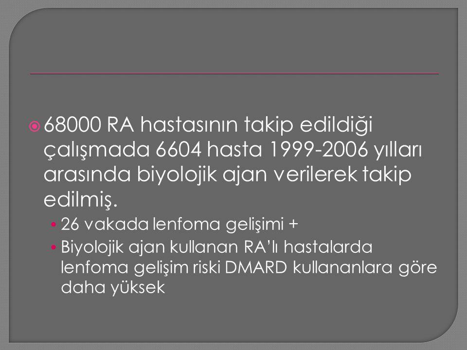  68000 RA hastasının takip edildiği çalışmada 6604 hasta 1999-2006 yılları arasında biyolojik ajan verilerek takip edilmiş. 26 vakada lenfoma gelişim