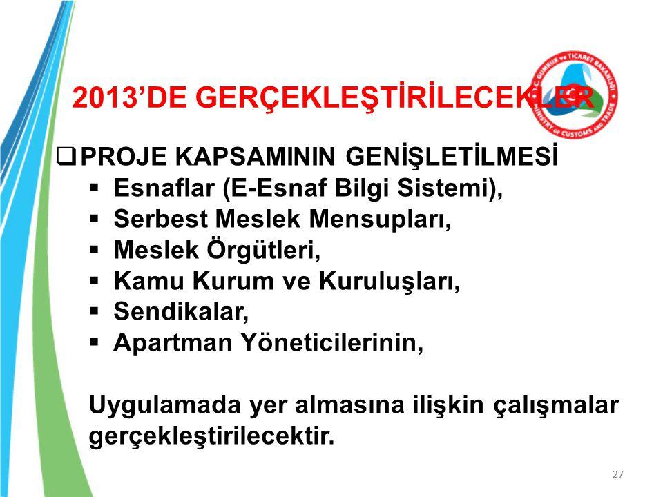 27 - Tescil - İlan, - Belge, - Sicil Sorgulama -Sicil Esas Defteri -Evrak Defteri -İhtar ve Ceza Defteri -Rehin Defteri TİCARET SİCİL MÜDÜRLÜKLERİ'NDE -Sicil Belgelerinin Saklanması 2013'DE GERÇEKLEŞTİRİLECEKLER  PROJE KAPSAMININ GENİŞLETİLMESİ  Esnaflar (E-Esnaf Bilgi Sistemi),  Serbest Meslek Mensupları,  Meslek Örgütleri,  Kamu Kurum ve Kuruluşları,  Sendikalar,  Apartman Yöneticilerinin, Uygulamada yer almasına ilişkin çalışmalar gerçekleştirilecektir.