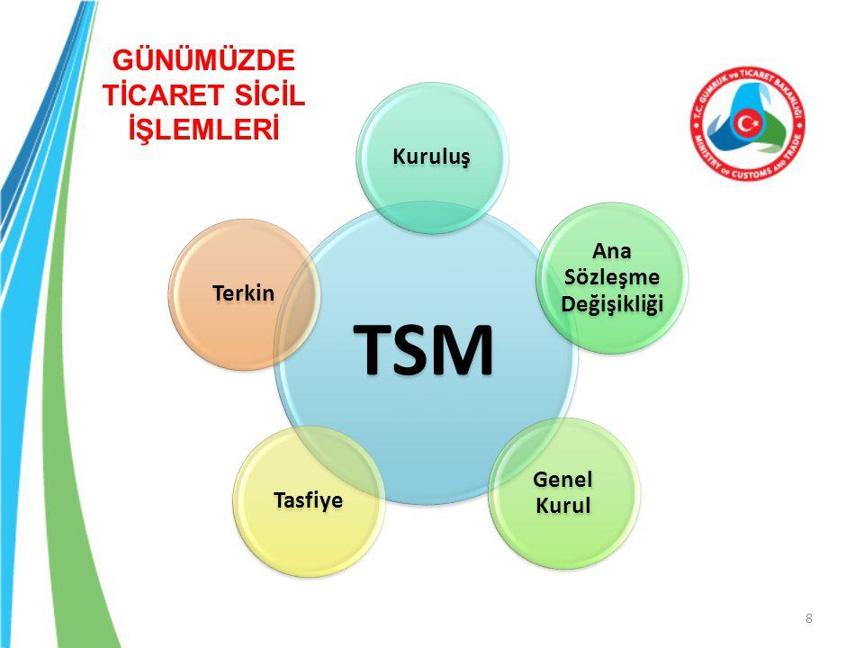 19 TACİR / VEKİLİ INTERNET NOTER Ana Sözleşme Tasdiki TSM TESCİL MERSİS İŞ SÜRECİ Gümrük ve Ticaret Bakanlığı
