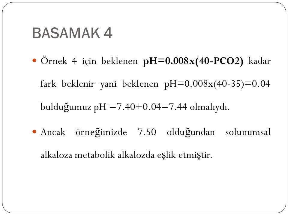 BASAMAK 4 Örnek 4 için beklenen pH=0.008x(40-PCO2) kadar fark beklenir yani beklenen pH=0.008x(40-35)=0.04 buldu ğ umuz pH =7.40+0.04=7.44 olmalıydı.