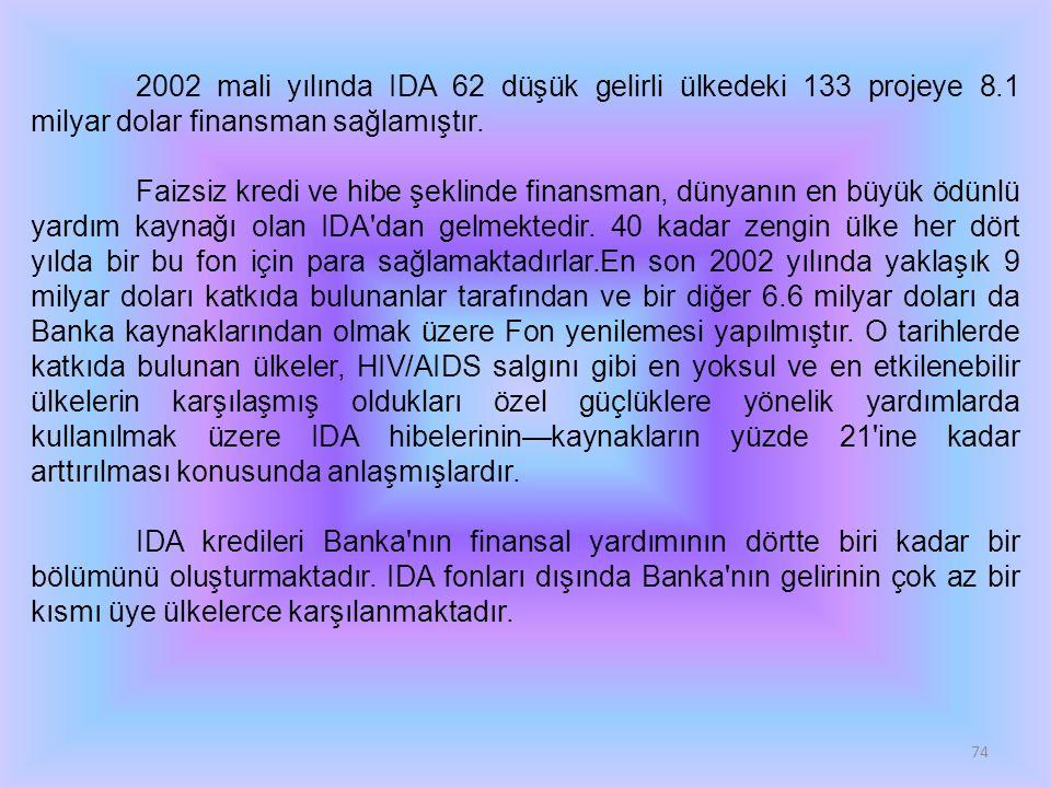 74 2002 mali yılında IDA 62 düşük gelirli ülkedeki 133 projeye 8.1 milyar dolar finansman sağlamıştır. Faizsiz kredi ve hibe şeklinde finansman, dünya