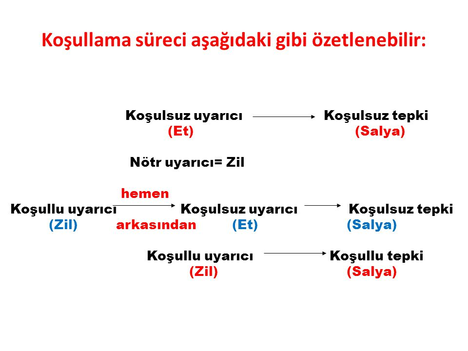 Koşullama süreci aşağıdaki gibi özetlenebilir: Koşulsuz uyarıcı Koşulsuz tepki (Et) (Salya) Nötr uyarıcı= Zil hemen Koşullu uyarıcı Koşulsuz uyarıcı Koşulsuz tepki (Zil) arkasından (Et) (Salya) Koşullu uyarıcı Koşullu tepki (Zil) (Salya)