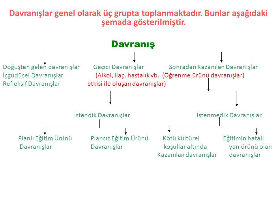 Davranışlar genel olarak üç grupta toplanmaktadır. Bunlar aşağıdaki şemada gösterilmiştir. Davranış Doğuştan gelen davranışlar Geçici DavranışlarSonra