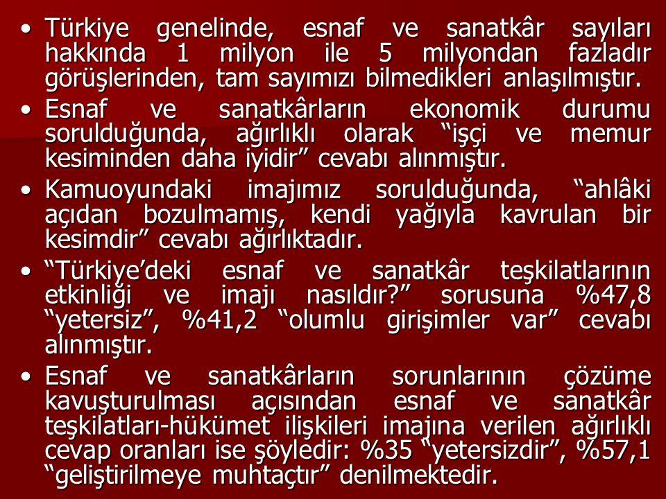 Türkiye genelinde, esnaf ve sanatkâr sayıları hakkında 1 milyon ile 5 milyondan fazladır görüşlerinden, tam sayımızı bilmedikleri anlaşılmıştır.Türkiy