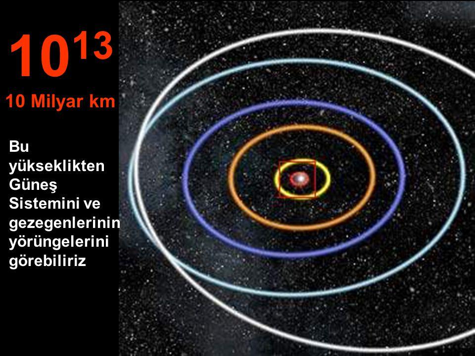 Órbits of: Merkür, Venüs, Dünya, Mars ve Jüpiterin yörüngeleri 10 12 1 Milyar km