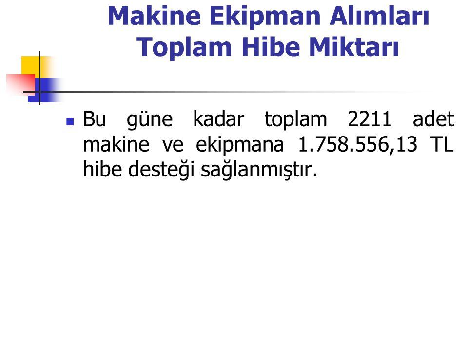 Makine Ekipman Alımları Toplam Hibe Miktarı Bu güne kadar toplam 2211 adet makine ve ekipmana 1.758.556,13 TL hibe desteği sağlanmıştır.