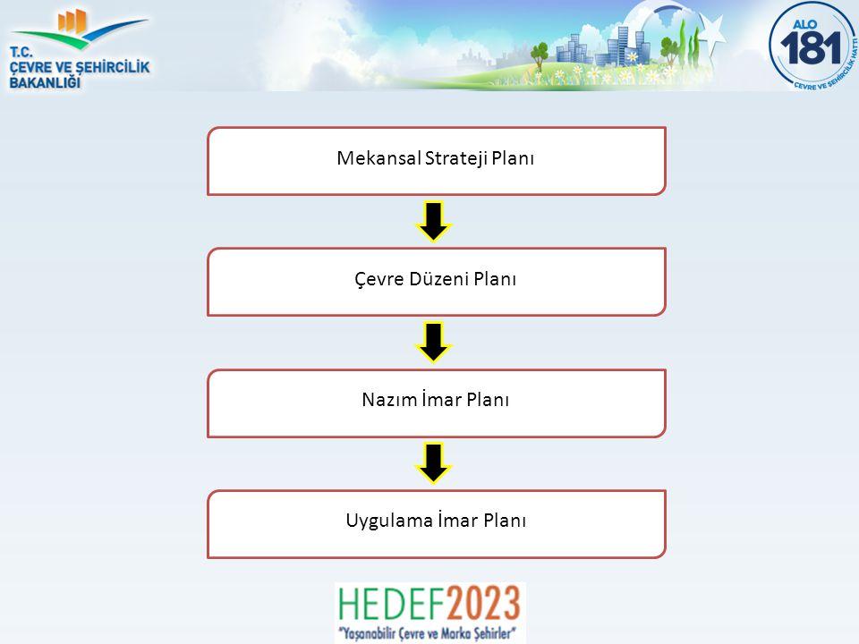 Mekansal Strateji Planı Çevre Düzeni Planı Nazım İmar Planı Uygulama İmar Planı