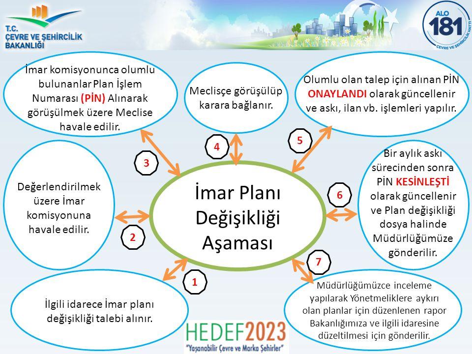 İmar Planı Değişikliği Aşaması Olumlu olan talep için alınan PİN ONAYLANDI olarak güncellenir ve askı, ilan vb.