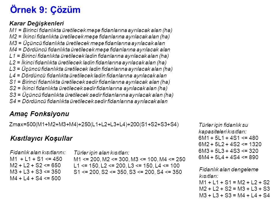 Örnek 9: Çözüm Karar Değişkenleri M1 = Birinci fidanlıkta üretilecek meşe fidanlarına ayrılacak alan (ha) M2 = İkinci fidanlıkta üretilecek meşe fidan