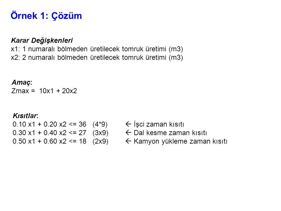Örnek 1: Çözüm Karar Değişkenleri x1: 1 numaralı bölmeden üretilecek tomruk üretimi (m3) x2: 2 numaralı bölmeden üretilecek tomruk üretimi (m3) Amaç: