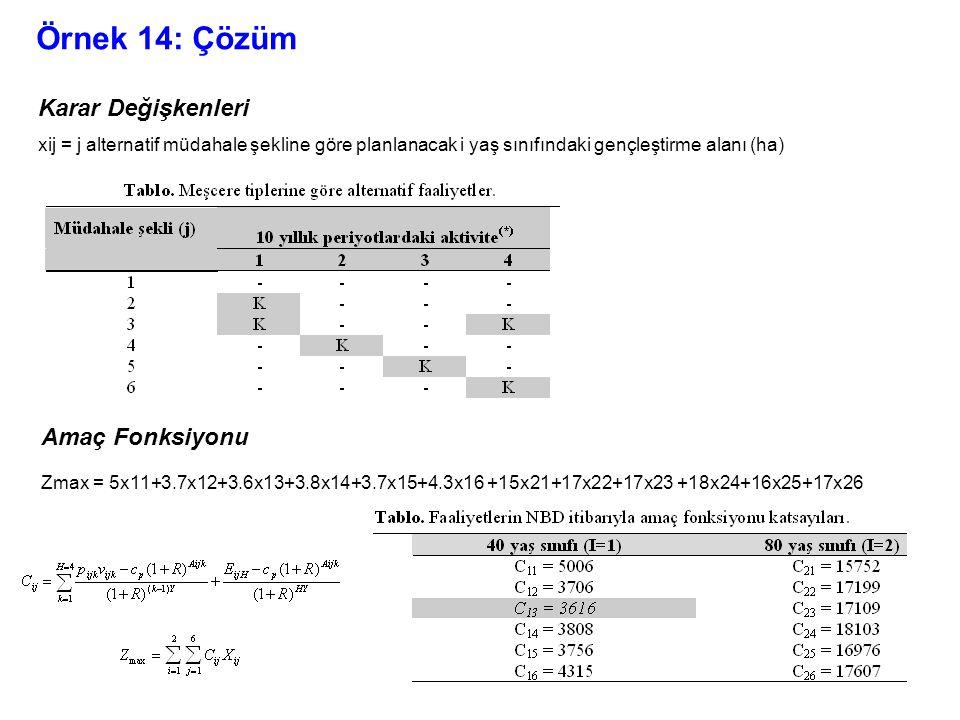 Örnek 14: Çözüm Karar Değişkenleri xij = j alternatif müdahale şekline göre planlanacak i yaş sınıfındaki gençleştirme alanı (ha) Amaç Fonksiyonu Zmax