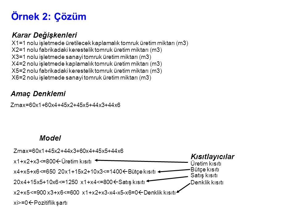 Örnek 2: Çözüm Karar Değişkenleri X1=1 nolu işletmede üretilecek kaplamalık tomruk üretim miktarı (m3) X2=1 nolu fabrikadaki kerestelik tomruk üretim