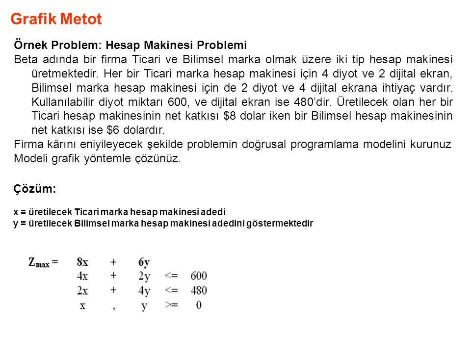 Grafik Metot Örnek Problem: Hesap Makinesi Problemi Beta adında bir firma Ticari ve Bilimsel marka olmak üzere iki tip hesap makinesi üretmektedir. He