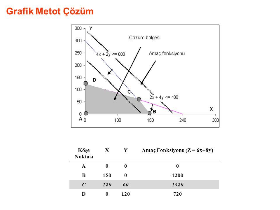 Grafik Metot Çözüm Köşe Noktası XYAmaç Fonksiyonu (Z = 6x+8y) A000 B15001200 C120601320 D0120720