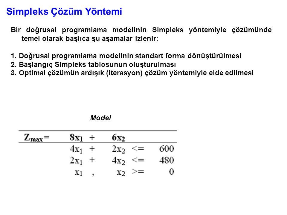 Simpleks Çözüm Yöntemi Bir doğrusal programlama modelinin Simpleks yöntemiyle çözümünde temel olarak başlıca şu aşamalar izlenir: 1. Doğrusal programl