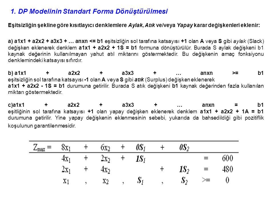 1. DP Modelinin Standart Forma Dönüştürülmesi Eşitsizliğin şekline göre kısıtlayıcı denklemlere Aylak, Atık ve/veya Yapay karar değişkenleri eklenir: