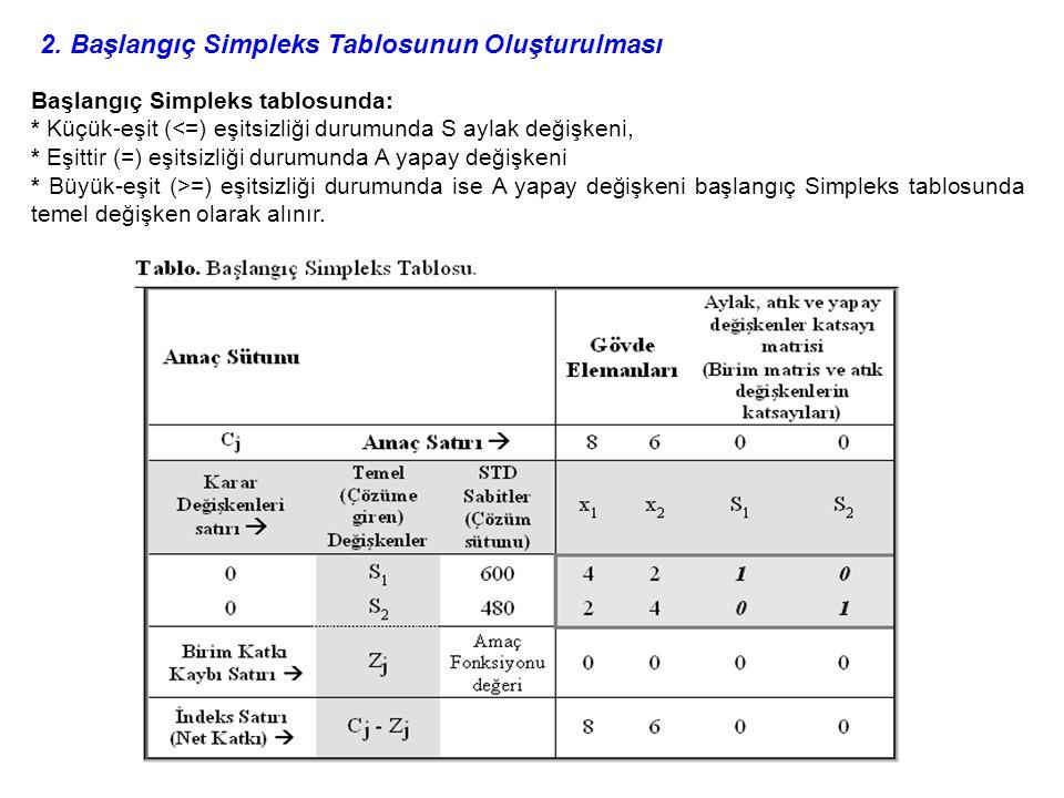2. Başlangıç Simpleks Tablosunun Oluşturulması Başlangıç Simpleks tablosunda: * Küçük-eşit (<=) eşitsizliği durumunda S aylak değişkeni, * Eşittir (=)