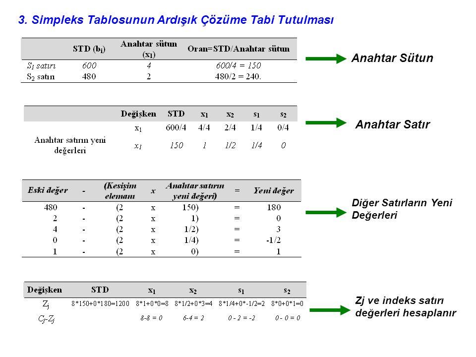 3. Simpleks Tablosunun Ardışık Çözüme Tabi Tutulması Anahtar Sütun Anahtar Satır Diğer Satırların Yeni Değerleri Zj ve indeks satırı değerleri hesapla