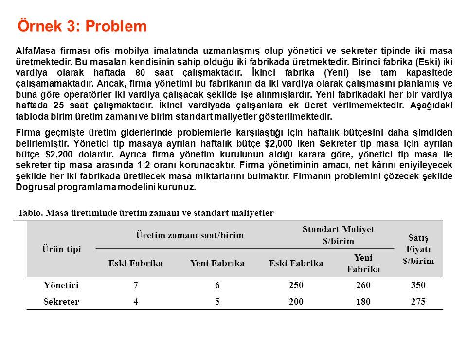 Örnek 3: Problem AlfaMasa firması ofis mobilya imalatında uzmanlaşmış olup yönetici ve sekreter tipinde iki masa üretmektedir. Bu masaları kendisinin