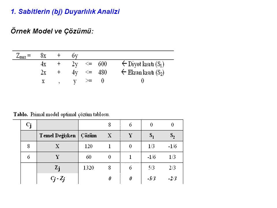 1. Sabitlerin (bj) Duyarlılık Analizi Örnek Model ve Çözümü: