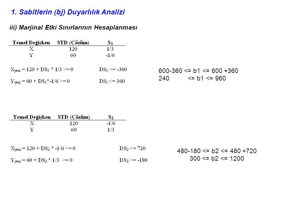 1. Sabitlerin (bj) Duyarlılık Analizi iii) Marjinal Etki Sınırlarının Hesaplanması 600-360 <= b1 <= 600 +360 240 <= b1 <= 960 480-180 <= b2 <= 480 +72