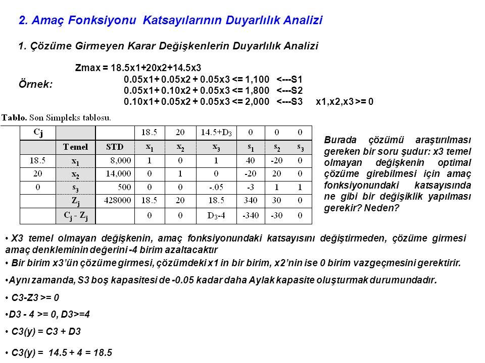 2. Amaç Fonksiyonu Katsayılarının Duyarlılık Analizi 1. Çözüme Girmeyen Karar Değişkenlerin Duyarlılık Analizi Zmax = 18.5x1+20x2+14.5x3 0.05x1+ 0.05x