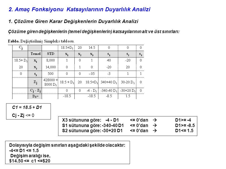 2. Amaç Fonksiyonu Katsayılarının Duyarlılık Analizi 1. Çözüme Giren Karar Değişkenlerin Duyarlılık Analizi Çözüme giren değişkenlerin (temel değişken