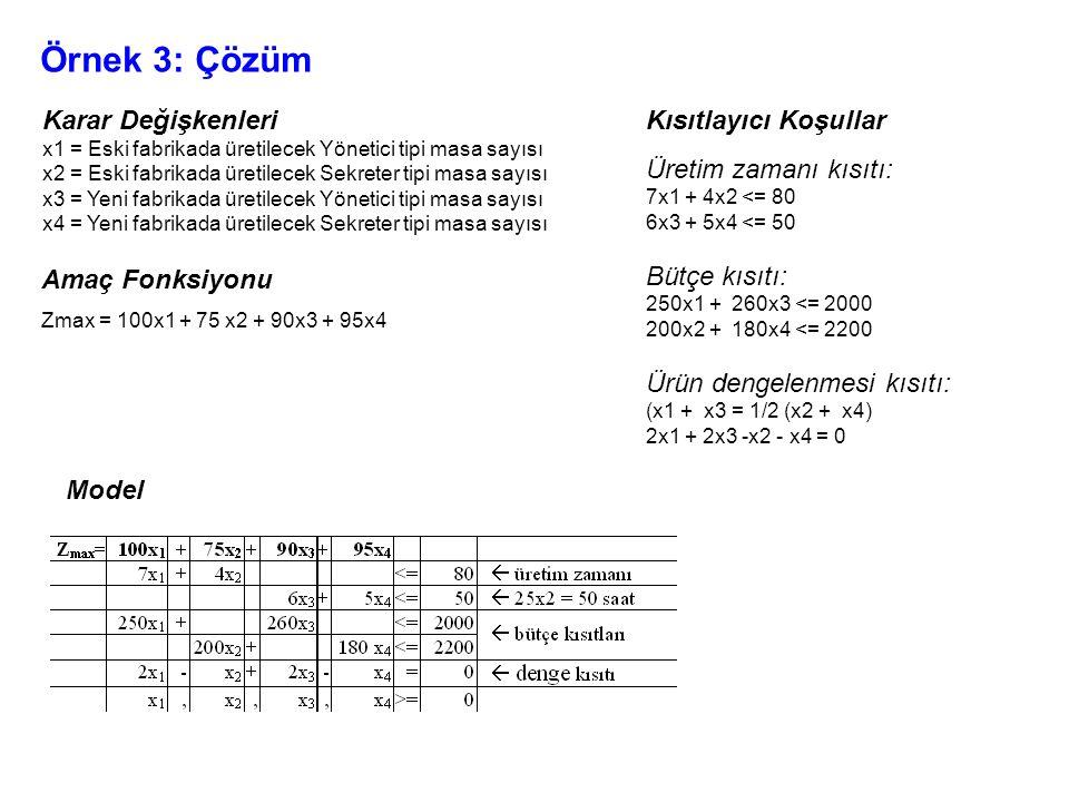 Örnek 3: Çözüm Karar Değişkenleri x1 = Eski fabrikada üretilecek Yönetici tipi masa sayısı x2 = Eski fabrikada üretilecek Sekreter tipi masa sayısı x3