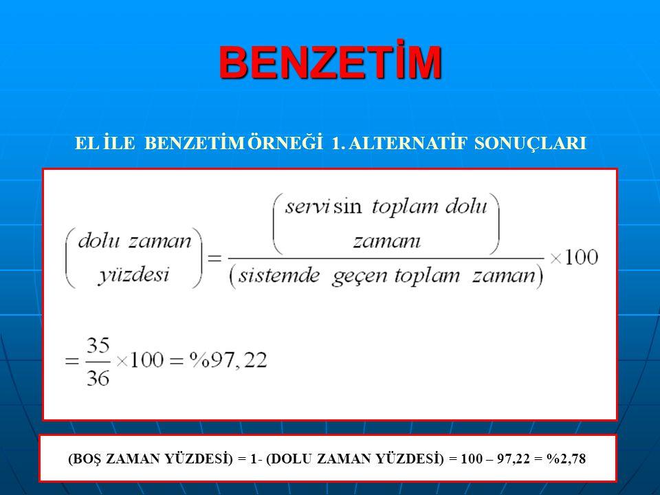 BENZETİM (BOŞ ZAMAN YÜZDESİ) = 1- (DOLU ZAMAN YÜZDESİ) = 100 – 97,22 = %2,78