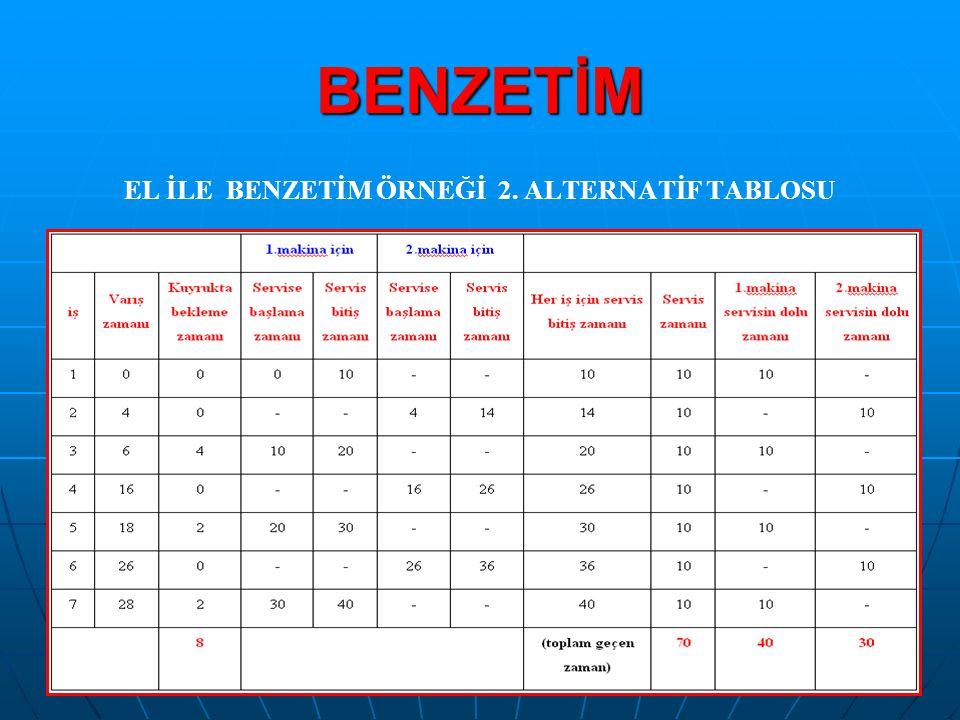 BENZETİM EL İLE BENZETİM ÖRNEĞİ 2. ALTERNATİF TABLOSU
