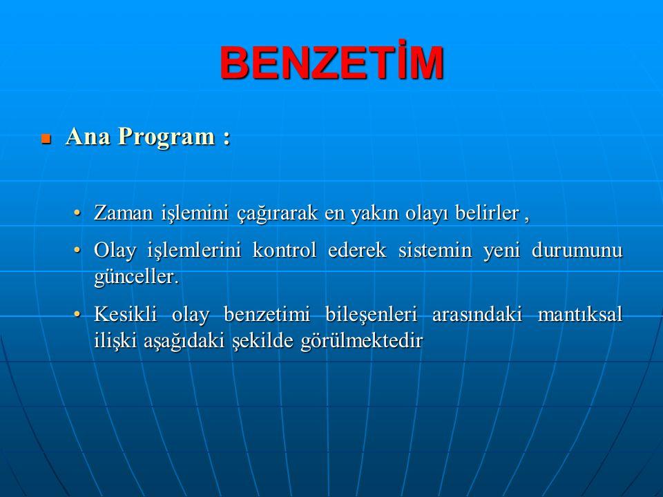 BENZETİM Ana Program : Ana Program : Zaman işlemini çağırarak en yakın olayı belirler,Zaman işlemini çağırarak en yakın olayı belirler, Olay işlemleri