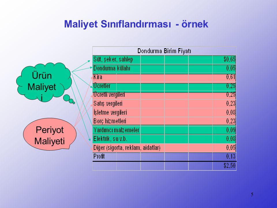 6 Maliyet Akışları ve Sınıflandırması Satılan malların maliyeti Hammadde stokları Yarı mamül stokları Bitmiş ürün stokları