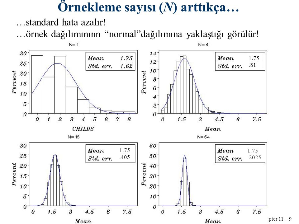 Chapter 11 – 10 Normal distribution simetrik çan eğrisi şeklinde