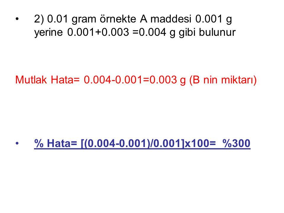 2) 0.01 gram örnekte A maddesi 0.001 g yerine 0.001+0.003 =0.004 g gibi bulunur Mutlak Hata= 0.004-0.001=0.003 g (B nin miktarı) % Hata= [(0.004-0.001