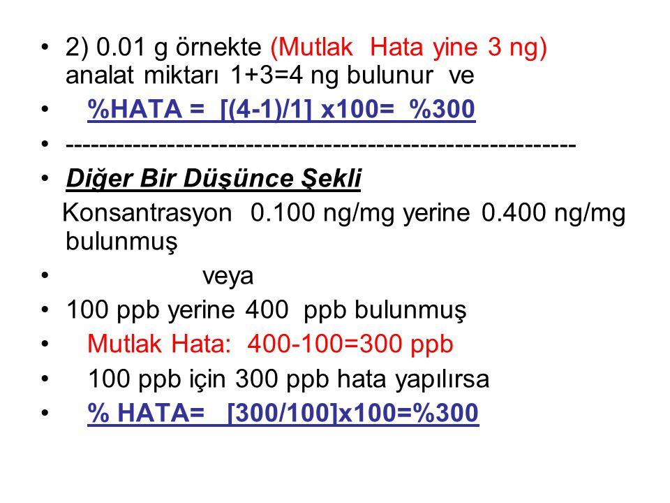 2) 0.01 g örnekte (Mutlak Hata yine 3 ng) analat miktarı 1+3=4 ng bulunur ve %HATA = [(4-1)/1] x100= %300 --------------------------------------------