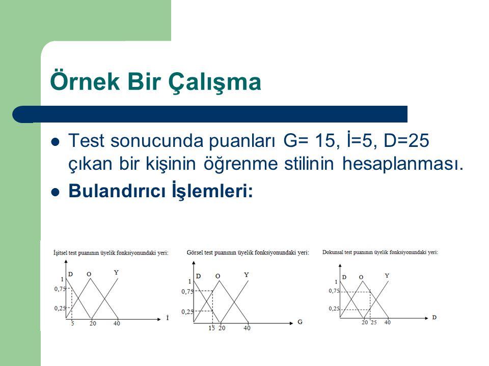 Örnek Bir Çalışma Test sonucunda puanları G= 15, İ=5, D=25 çıkan bir kişinin öğrenme stilinin hesaplanması. Bulandırıcı İşlemleri: