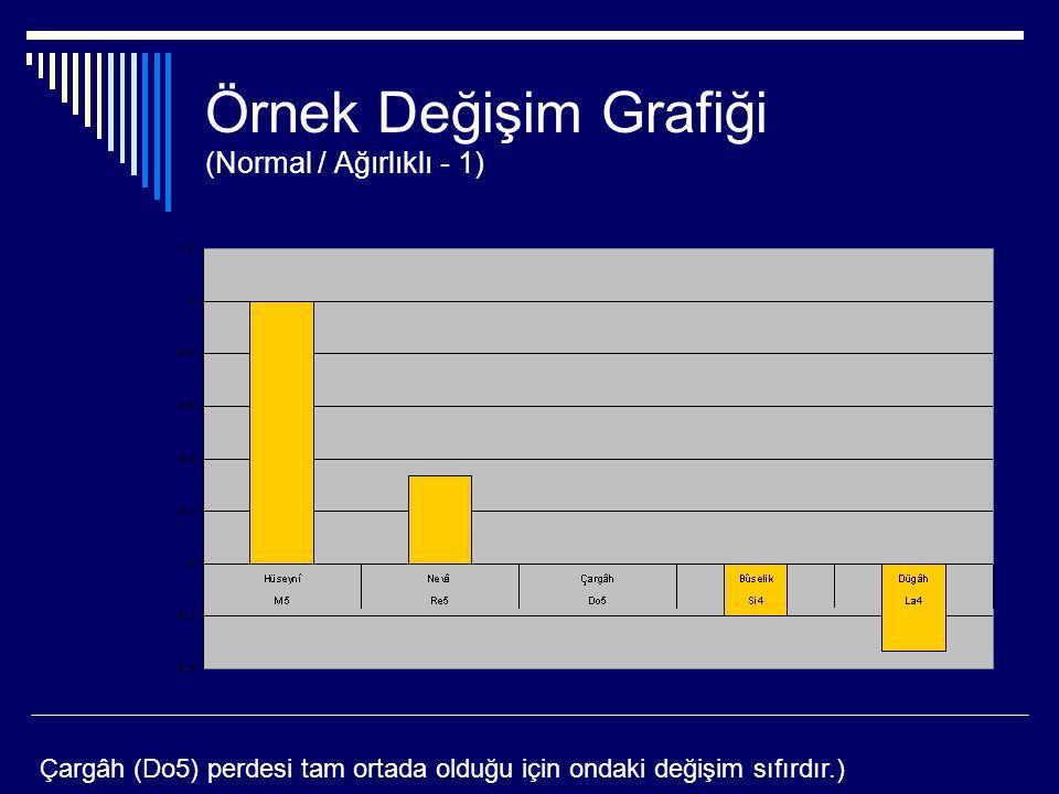 Örnek Değişim Grafiği (Normal / Ağırlıklı - 1) Çargâh (Do5) perdesi tam ortada olduğu için ondaki değişim sıfırdır.)