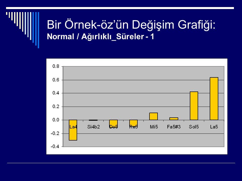 Bir Örnek-öz'ün Değişim Grafiği: Normal / Ağırlıklı_Süreler - 1