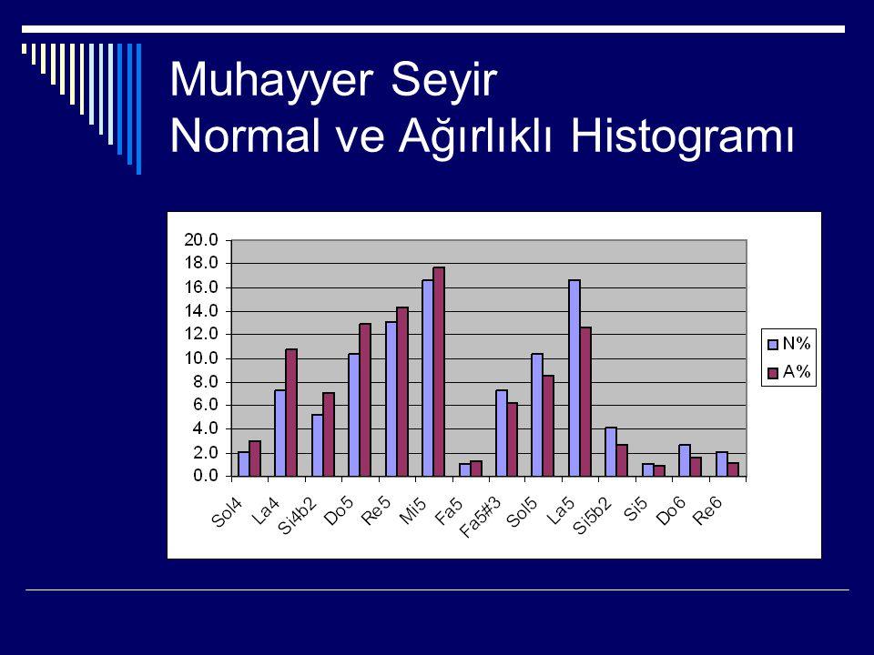 Muhayyer Seyir Normal ve Ağırlıklı Histogramı